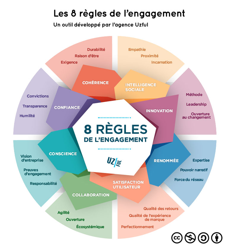 8-regles-engagement-entreprise-marketing-contenu-utile