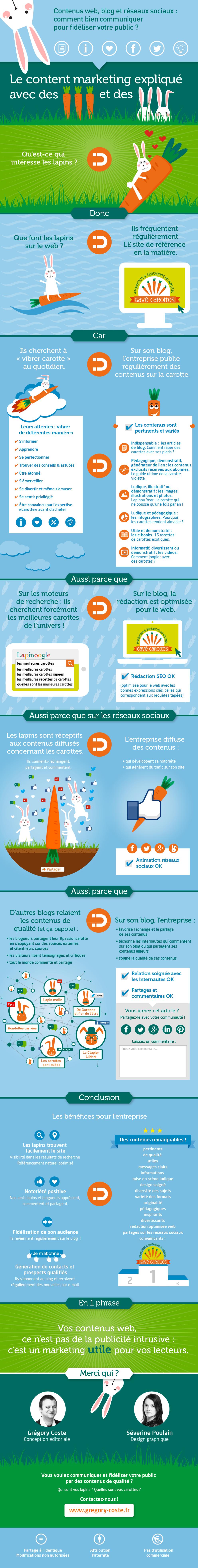 Cette infographie vous explique le content marketing avec des lapins et des carottes